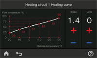 Vtronic 200 Heating Curve 300