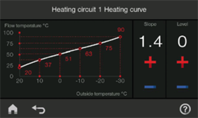 Vitotronic 200 Heating Curve